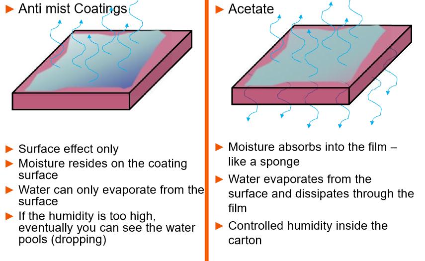 Acetate versus anti-fog packaging table