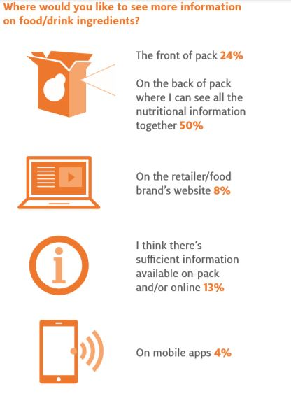where info is desired on cartons infographic
