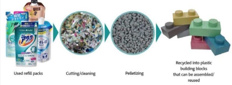 Kao upcycling process